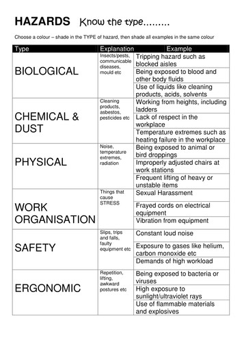 Workplace Hazards WORKSHEETS Health and Safety by lesley1264 Teaching Resources Tes
