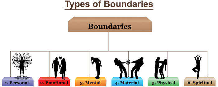 Types of Boundaries and codependency