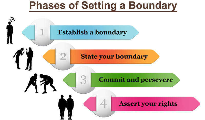 Boundaries and healthy relationships Setting a boundary
