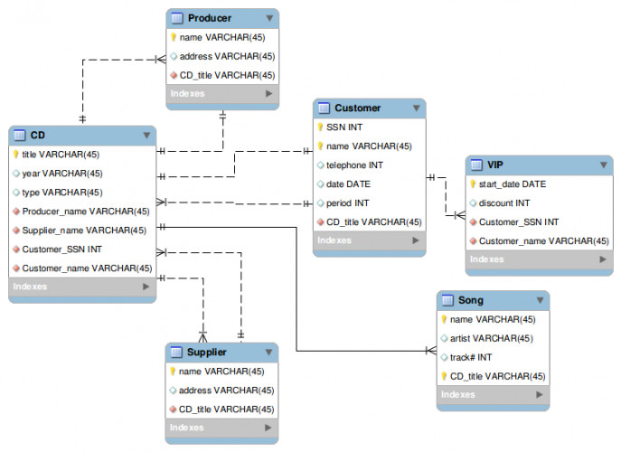 Medium Size of Diagram r Diagram Mysql How Could The Following Database Schema Drawn Using