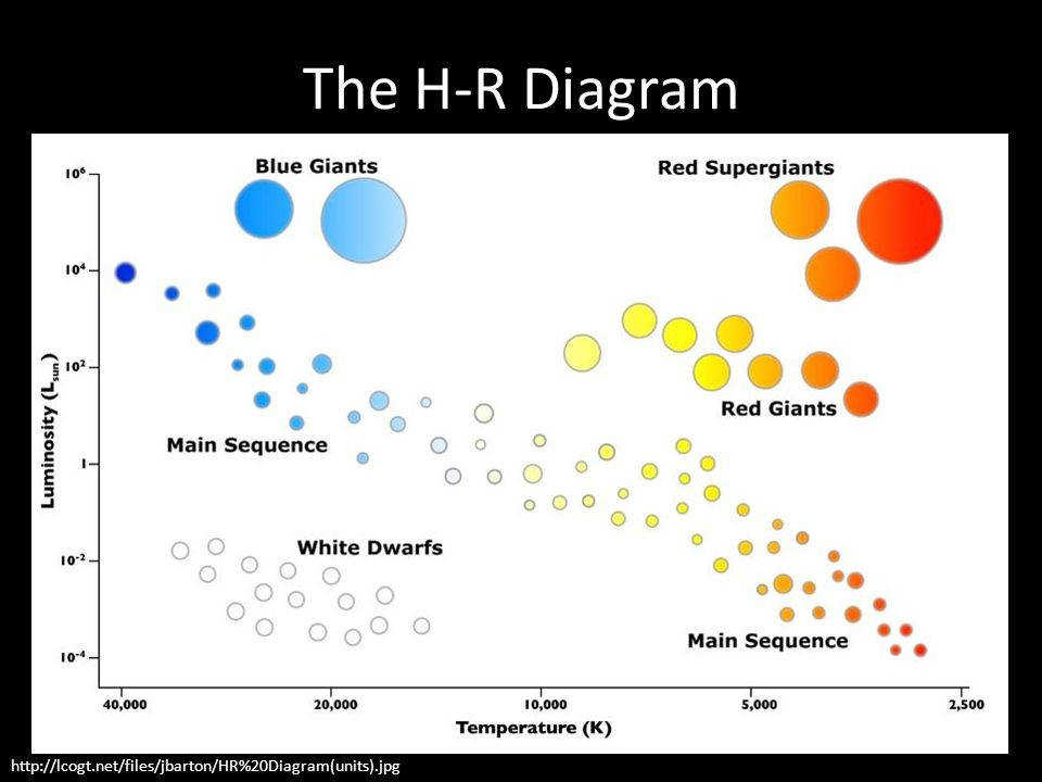 47 The H R Diagram