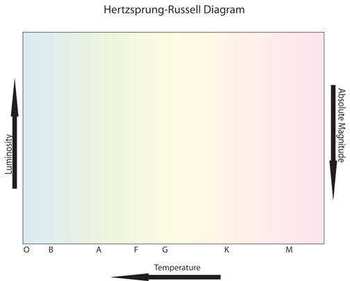 H R diagram worksheet