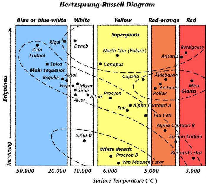Hr diagram activity Hr Diagram Activity Characteristics The Universe Montalbano Grade Technology with medium image