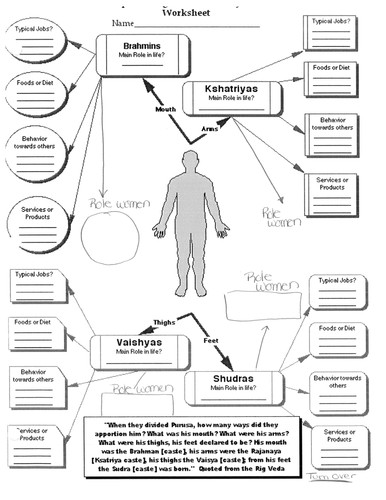 Hinduism Caste System and the Human Body Worksheet