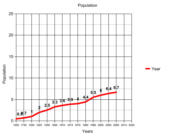 Human Population Growth and Carrying Capacity