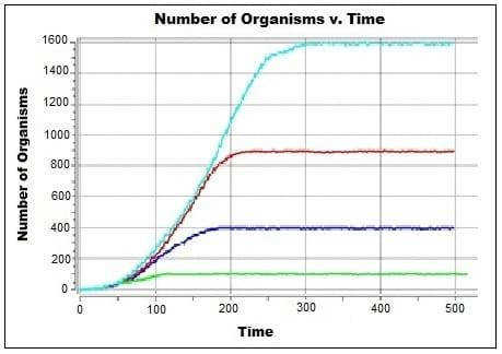 An Avida ED generated graph number of organisms v time paring Example population growth
