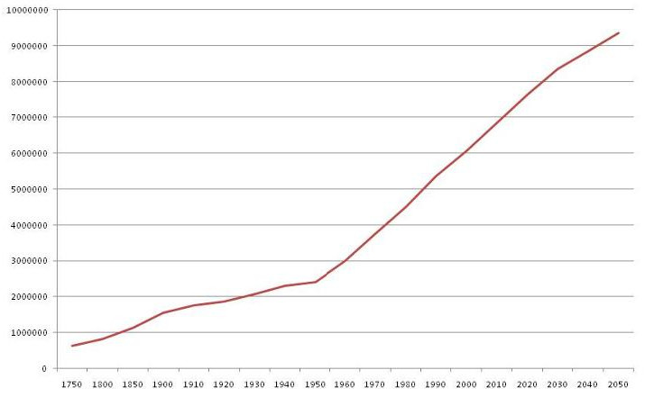 Increase in World Population since 1750 projected to 2050 in thousands