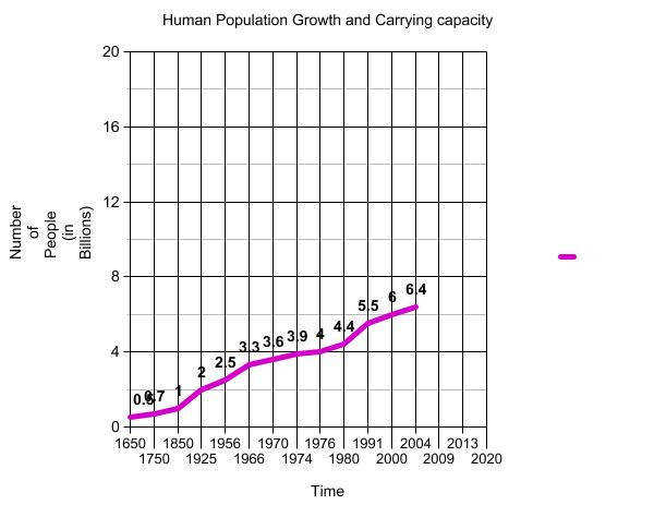 Human Population Growth Worksheet