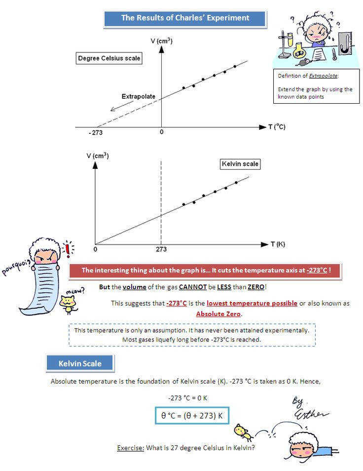 A Cartoon Guide to Physics Charles Law See Ideal Gas Law Lab