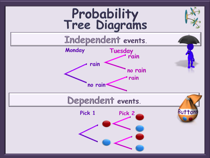 Probability Tree Diagrams Animated PowerPoint Independent and Dependent events GCSE by Mandymaths TES Teaching Resources Tes