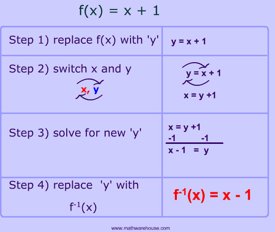 steps for solving for inverse of function