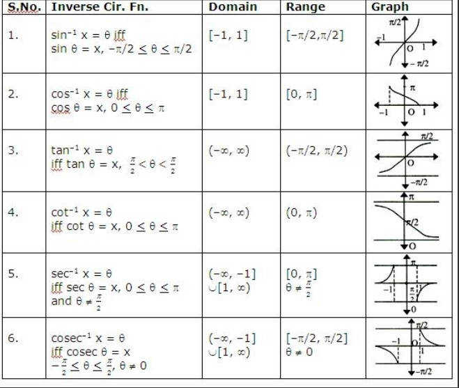 knowledge inverse trigonometric functions worksheet doc worksheets