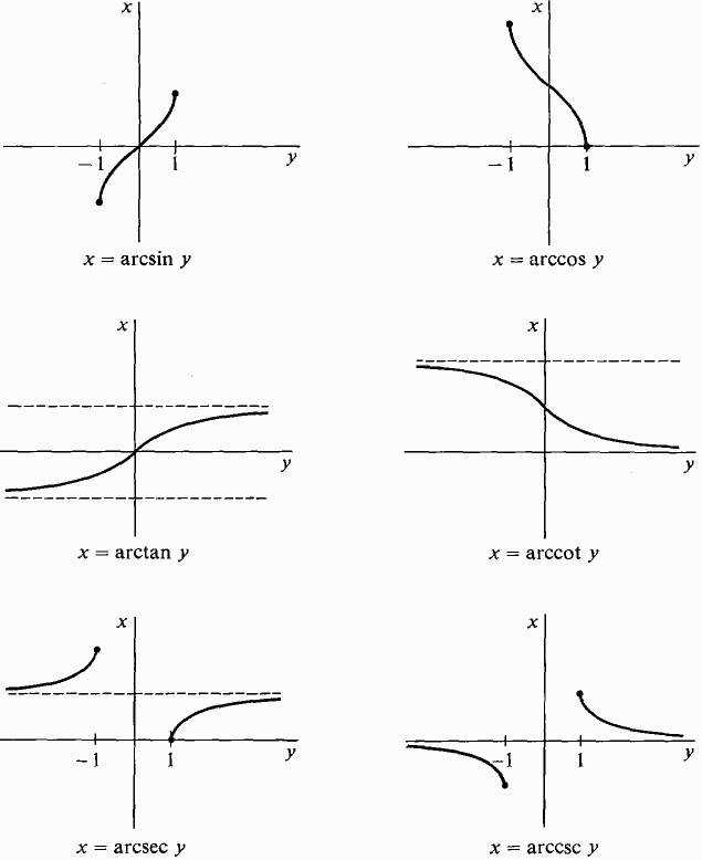 inverse trig graphs Google Search ACT prep Pinterest