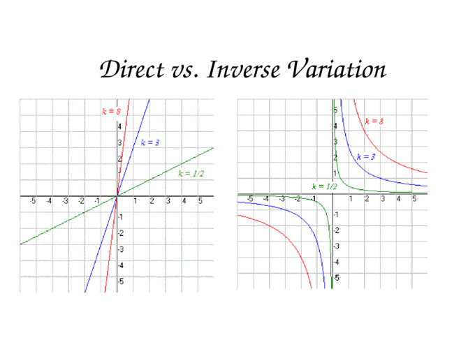 Inverse Variation Documents