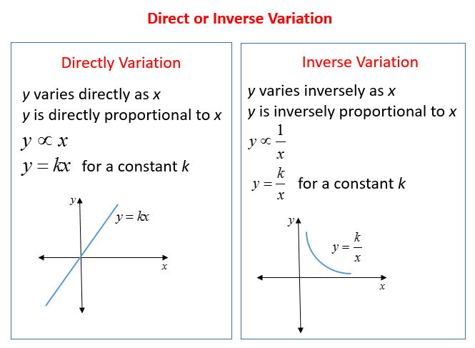 direct inverse variation