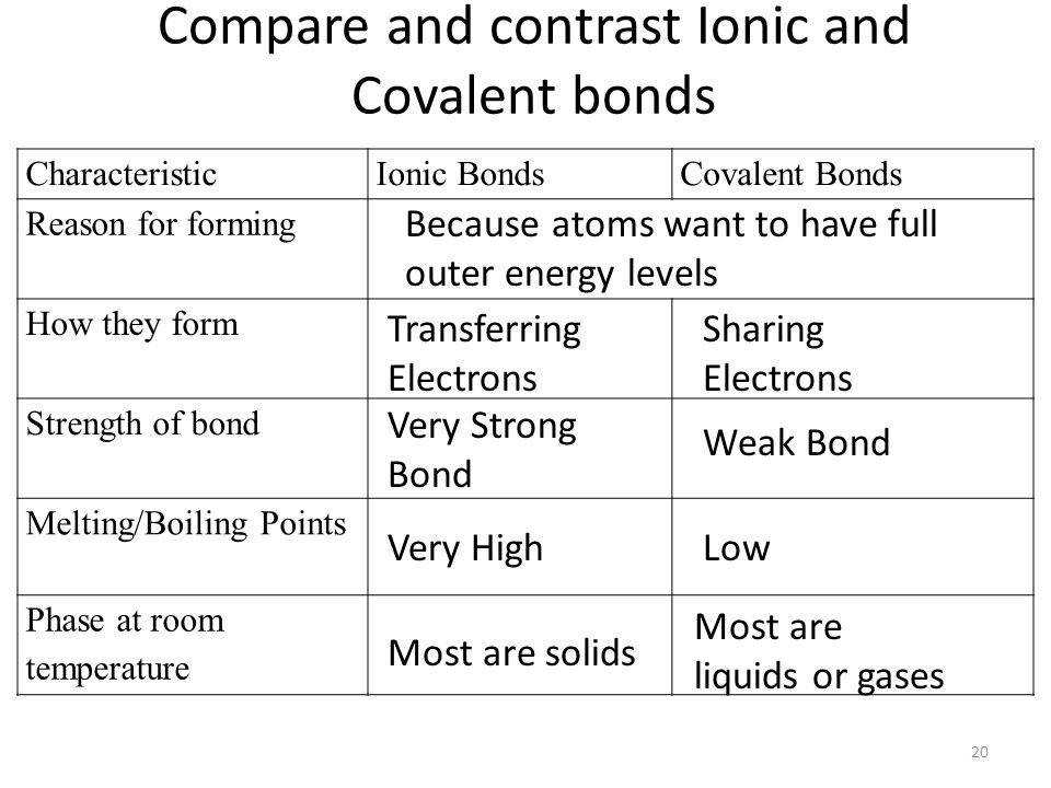 pare and contrast Ionic and Covalent bonds