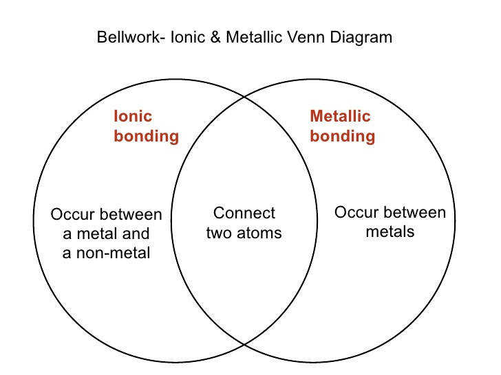 Covalent Bellwork Ionic & Metallic Venn Diagram Ionic Metallic bonding