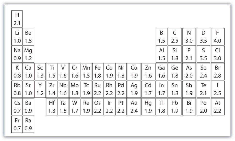 Ionic and Covalent Bonding Worksheet Answer Key ther with moreover Ionic Bonding Worksheet High   Free Printables Worksheet further Ionic Bonding Worksheet Answers Chemistry If8766 together with  further Chemistry Ionic  pounds Polyatomic Ions Worksheet Answers   Free further Chemistry If8766 Worksheet Answers Bonding Worksheet Answers furthermore Chemical bonds   Chemistry   Science   Khan Academy additionally Chemical Bonding Worksheet Answers   Briefencounters likewise Chemistry Ionic  pounds Polyatomic Ions Worksheet Answers The Best also Ionic Bonding Worksheet Chemical Bonds Ionic Bonds Worksheet Fresh likewise Ionic Bonding Worksheet   Homedressage also  likewise  likewise bonding worksheets pdf   IONIC AND COVALENT BONDING Directions Co m together with TYPES OF CHEMICAL BONDS furthermore . on ionic bonding worksheet chemistry if8766