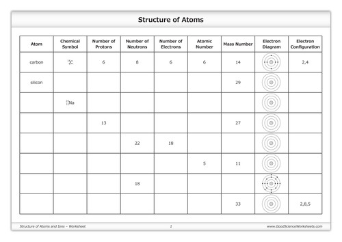 Structure of Atoms and Ions Worksheet by GoodScienceWorksheets Teaching Resources Tes