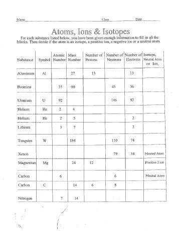 Atoms Ions Isotopes Worksheet Answers Templates and Worksheets
