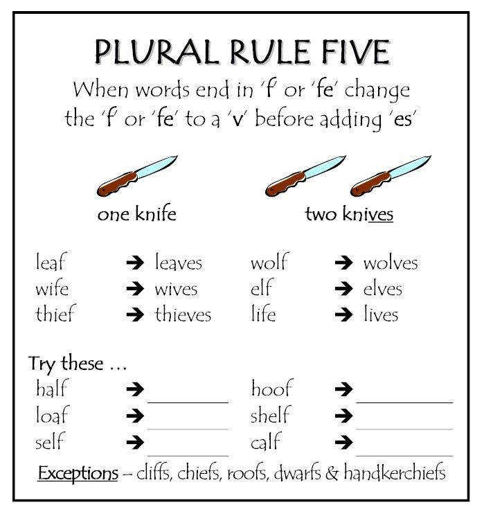 Spelling Rules plural nouns Irregular