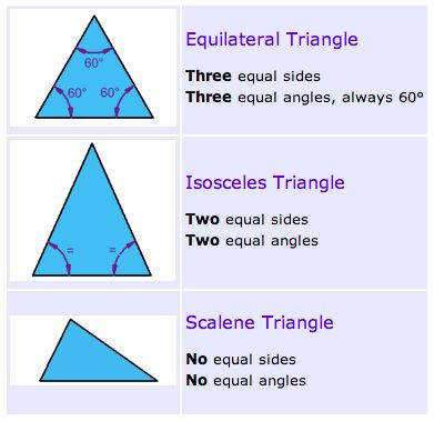 The equilateral isosceles and scalene triangle