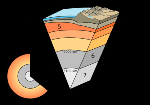 position of Earth s layers