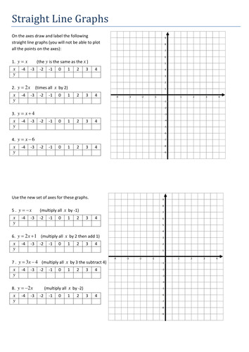 Maths Algebra Straight Line Graphs worksheet by Tristanjones Teaching Resources Tes