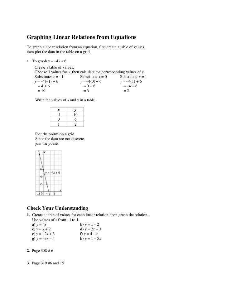 Graphing Linear Relations from Equations br To graph a linear relation from an