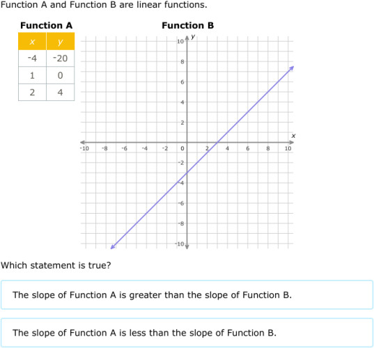 IXL pare linear functions graphs tables and equations Algebra 1 practice