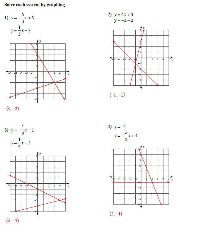 LI 13 Graphing Systems of Linear Inequalities MathOps
