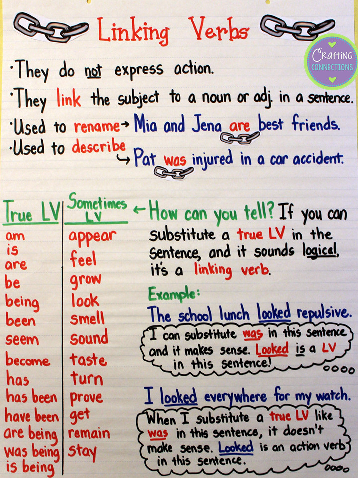 Linking Verbs Anchor Chart Help students understand the function of linking verbs with this anchor