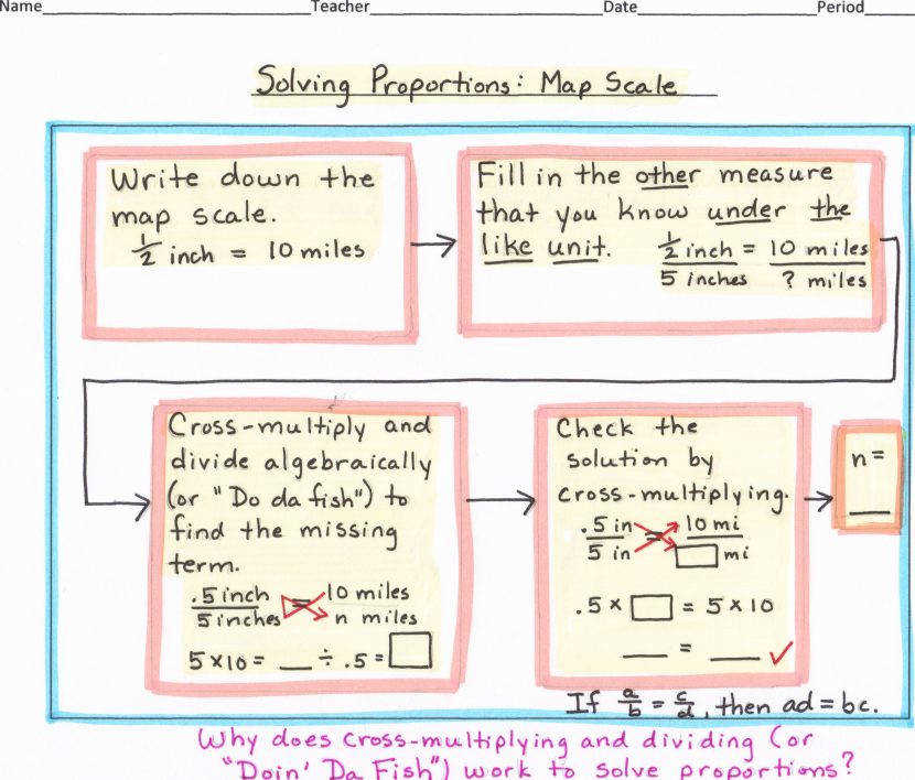Math Algebra Flow Map Solving Proportion Scale Proportions Worksheets 6th