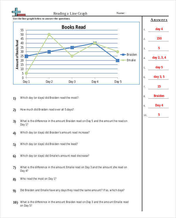 Basic Line Graph mon Core Worksheet