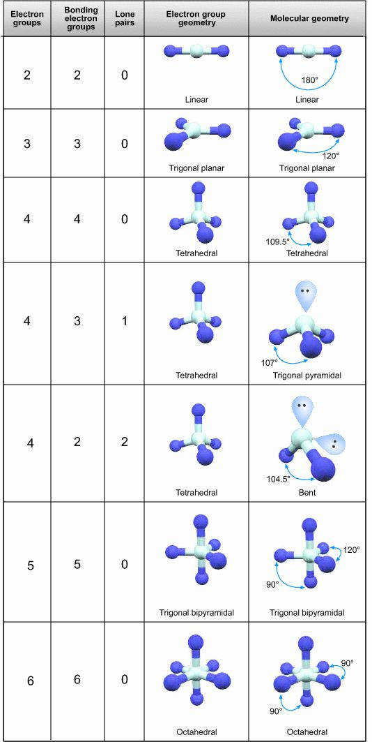 This webpage explains in a very visual way the molecular shape and angles in relation to