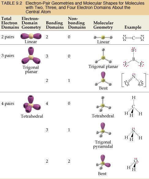 Electron And Molecular Geometry Shapes Atoms See Great Pair Geometries For Molecules With Two Three Four