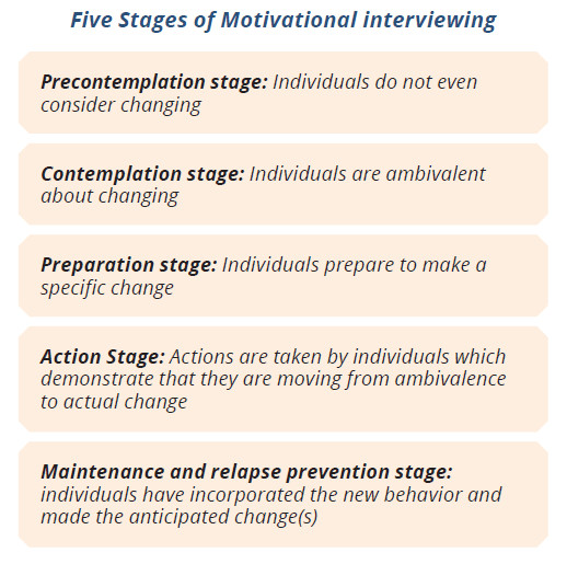 stages of motivation
