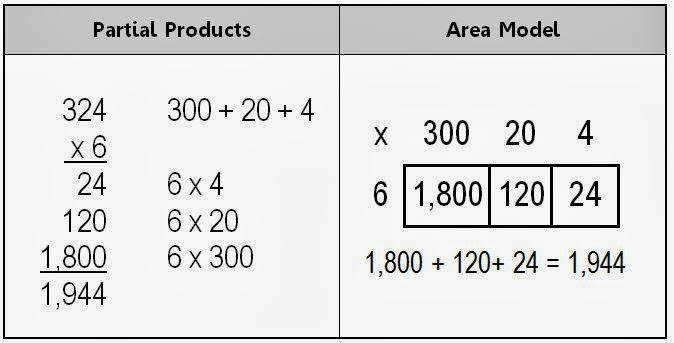 Alternate Strategies for Multi Digit Multiplication