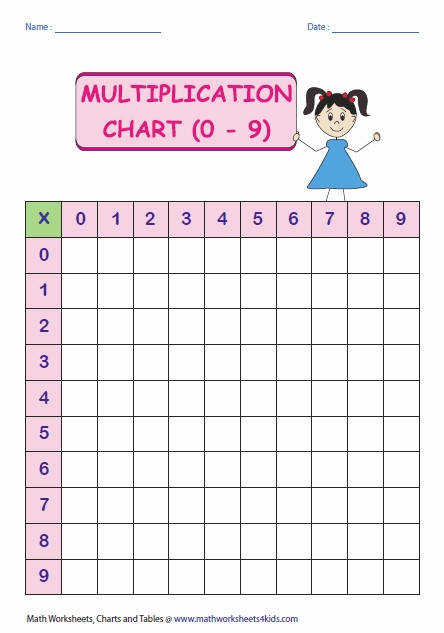 Blank Multiplication Table Worksheets Multiplication Tables And Charts