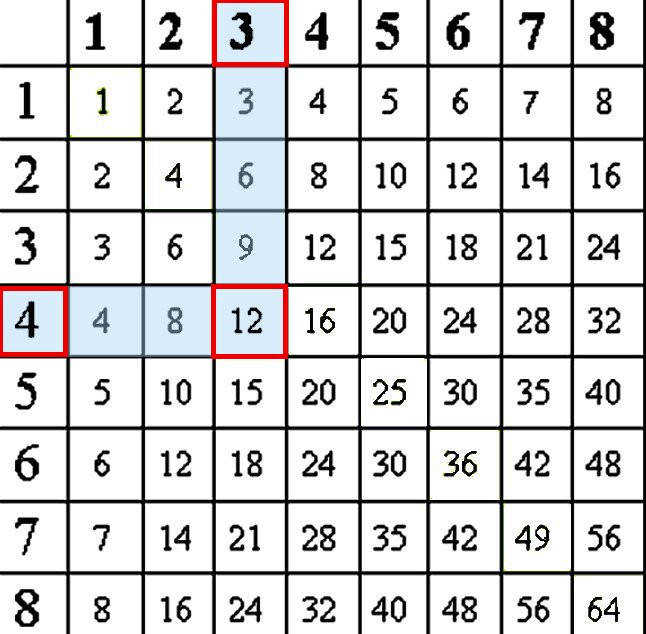multiplication table 1