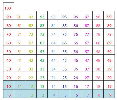 1 times table pattern on hundreds chart