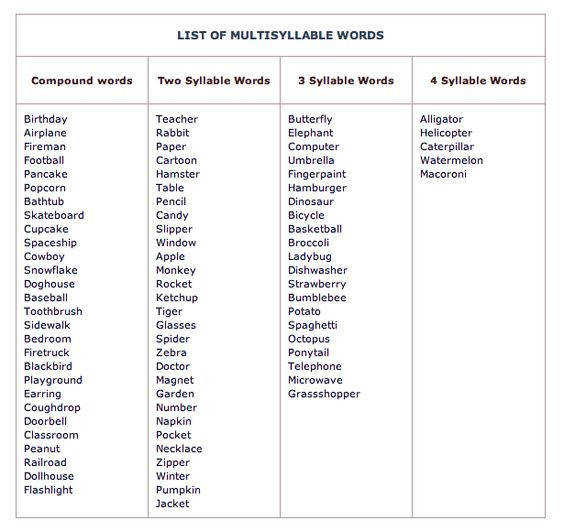 Syllable Worksheets Grade Resource List Multisyllabic Words