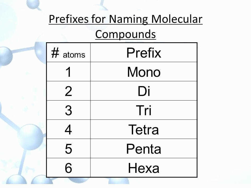 Naming Molecular pounds Worksheet Luxury Putting atoms to Her Ppt
