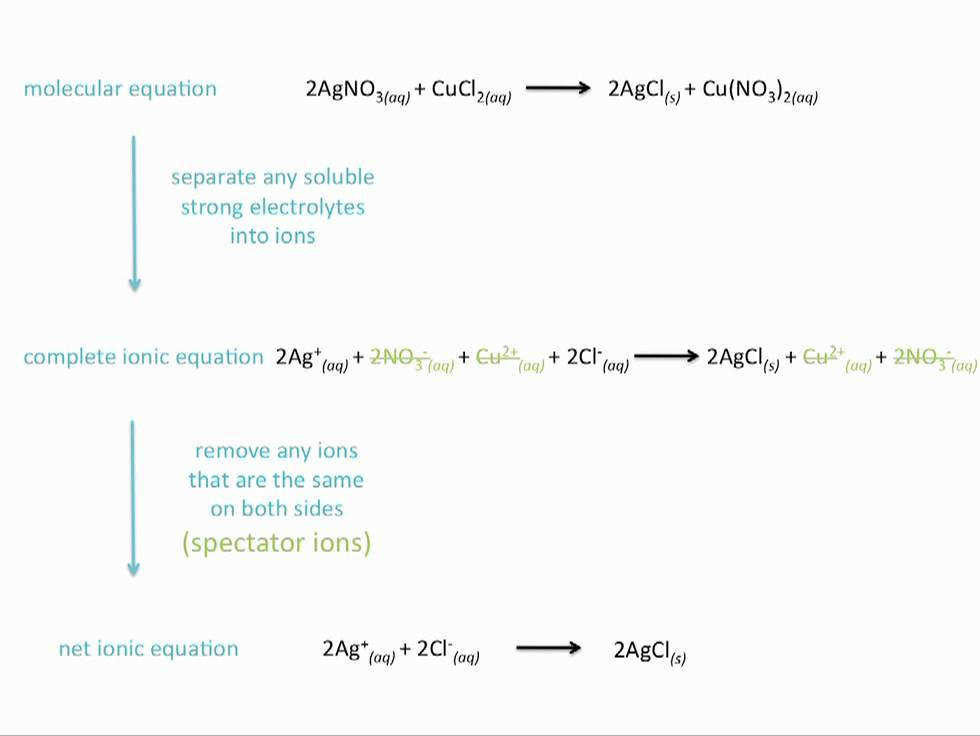 Ionic Equations Net Ionic Equations and Spectator Ions Chemistry Tutorial