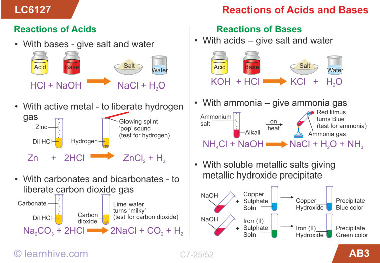 learning card for Reactions of Acids and Bases