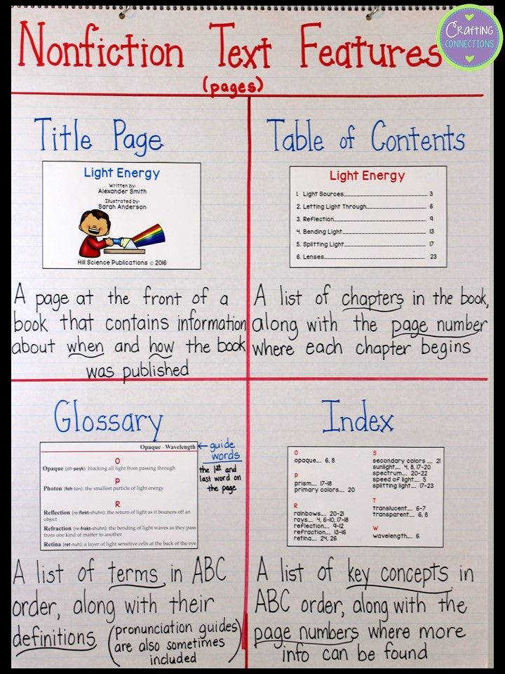 Nonfiction Text Features Anchor Chart plus tips for teaching students about text features Download the