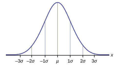 What is the normal distribution