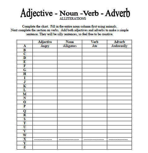 Adjective Noun Verb Adverb Worksheet Great for Parts of Speech Review