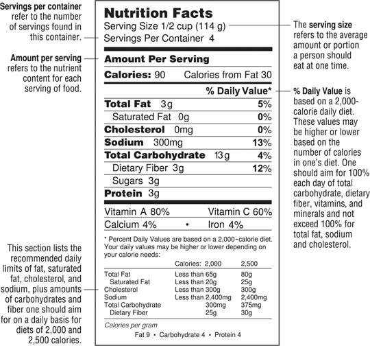 Food And Nutrition Worksheets For High School Daily Label Man
