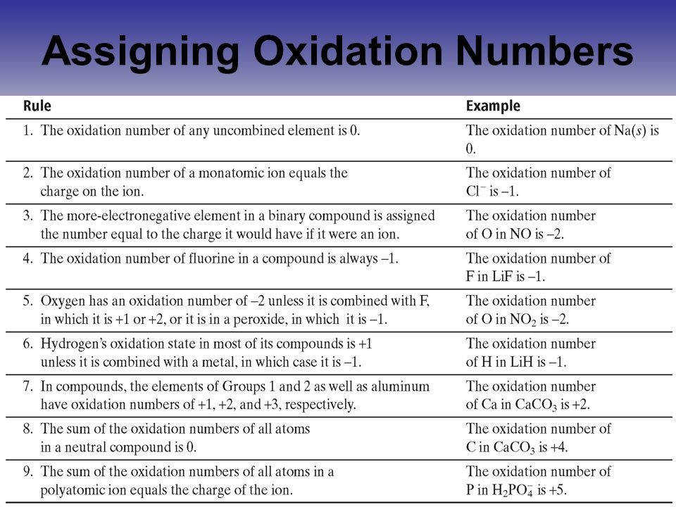 If an element increases oxidation number it shows OXIDATION